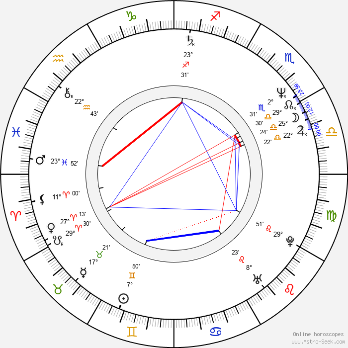 Annette Bening - Birth horoscope chart