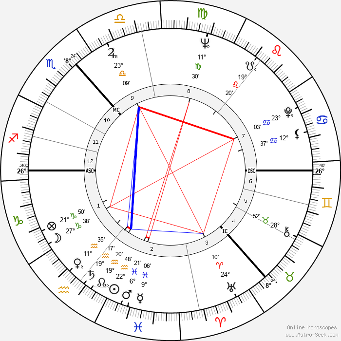 Annette Crosbie - Birth horoscope chart