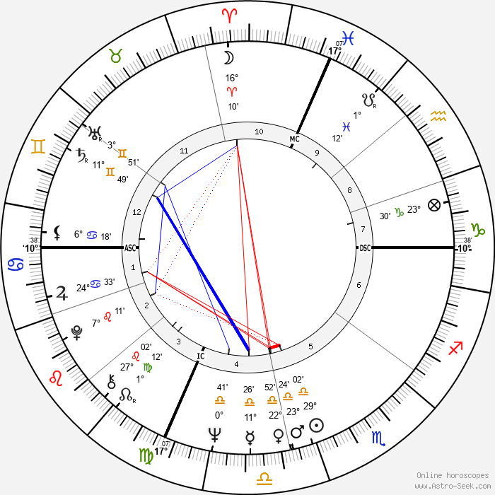 Annette Funicello - Birth horoscope chart