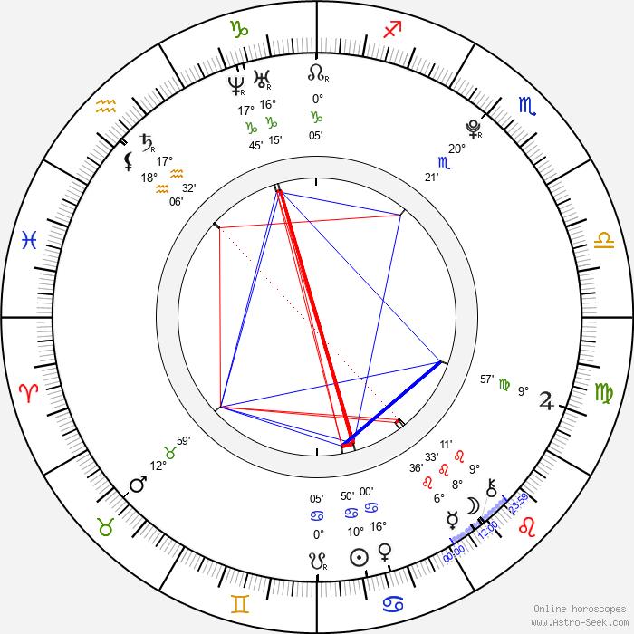 Annette Nesvadbová - Birth horoscope chart