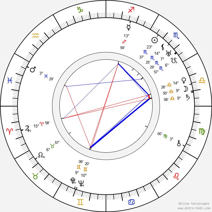 Anni Aitto - Birth horoscope chart