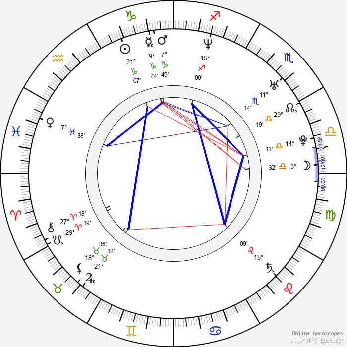 Anni Friesinger - Birth horoscope chart