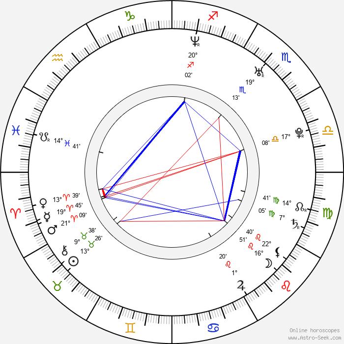 Anni-Kristiina Juuso - Birth horoscope chart