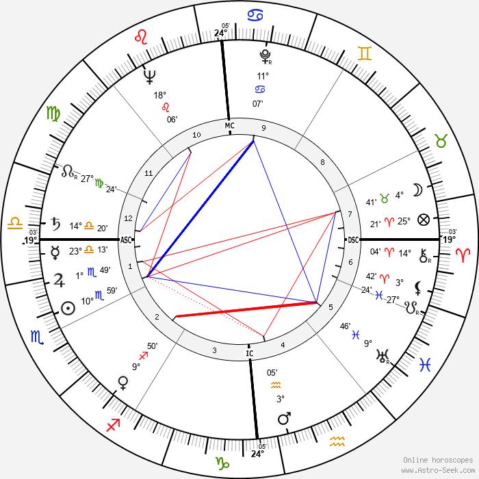 Annick de Souzenelle - Birth horoscope chart
