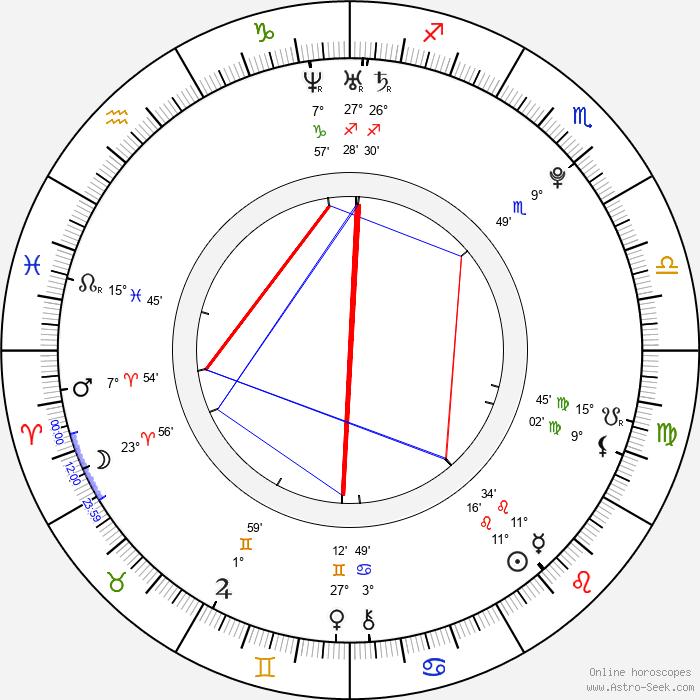 Annie Dahr Nygaard - Birth horoscope chart