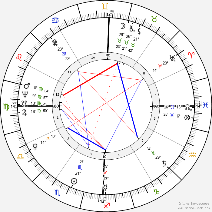 Annie Fratellini - Birth horoscope chart