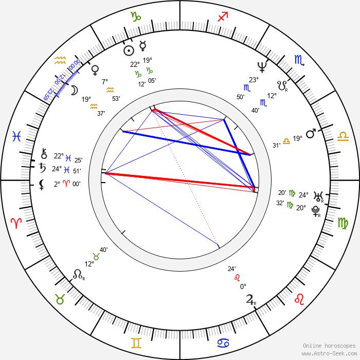 Annie Jones - Birth horoscope chart