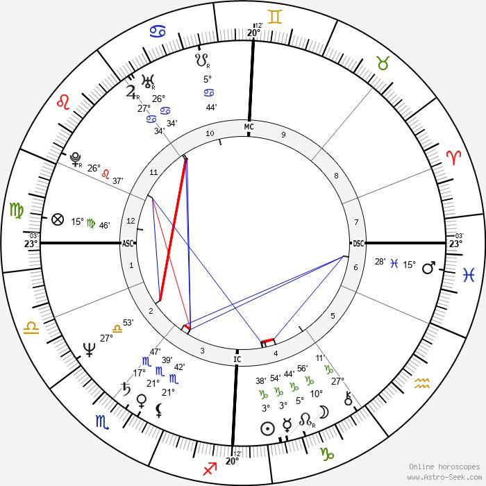 Annie Lennox - Birth horoscope chart