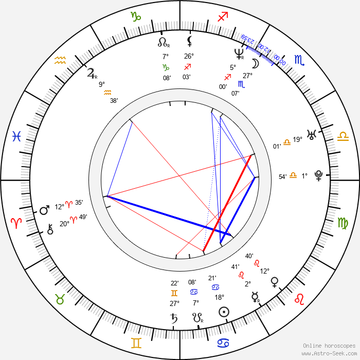 Annie Mumolo - Birth horoscope chart