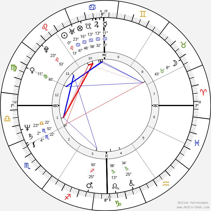 Annie Sprinkle - Birth horoscope chart