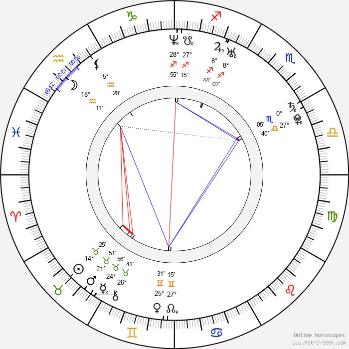 Annie Villeneuve - Birth horoscope chart