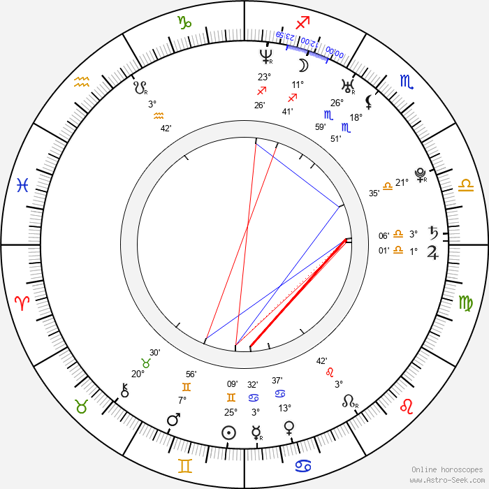 Annika Blendl - Birth horoscope chart