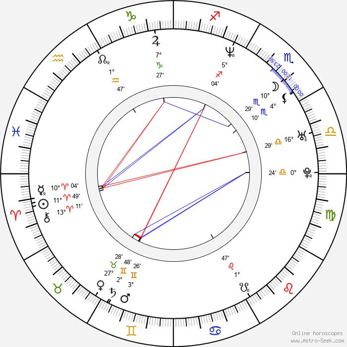 Annika de Buhr - Birth horoscope chart