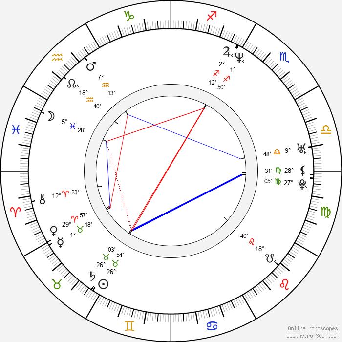 Annika Kjaergaard - Birth horoscope chart