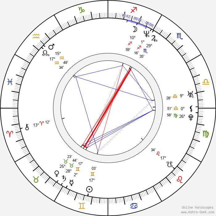 Annika Thörnquist - Birth horoscope chart