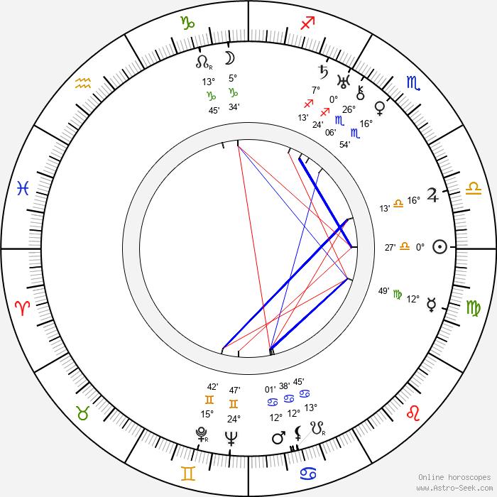 Annikki Arni - Birth horoscope chart