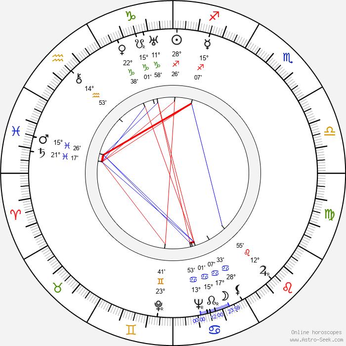Anny Ahlers - Birth horoscope chart