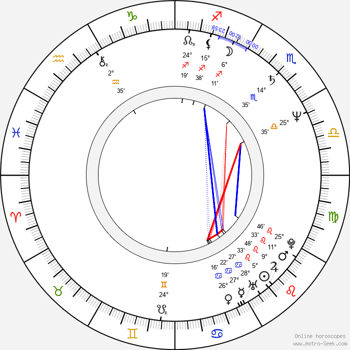 Anny Papa - Birth horoscope chart