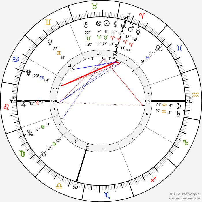 Anouk Aimée - Birth horoscope chart