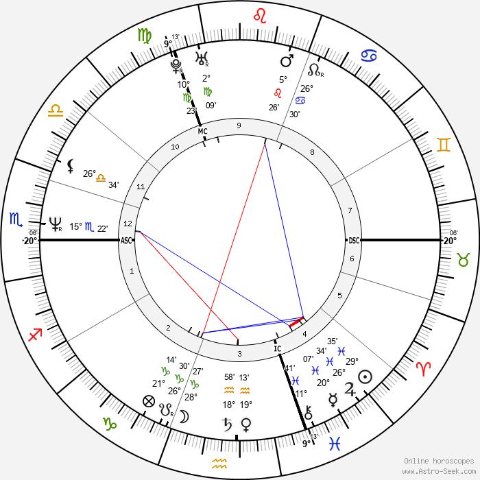 Anouk Grinberg - Birth horoscope chart