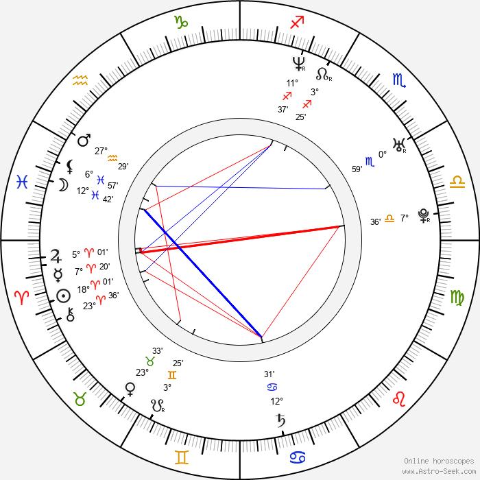 Anouk - Birth horoscope chart
