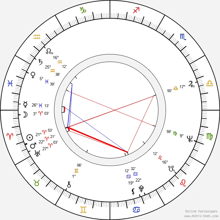 Anselm Hollo - Birth horoscope chart
