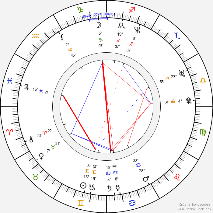 Anson Carter - Birth horoscope chart
