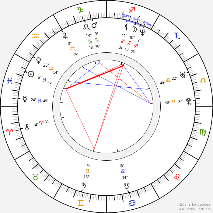 Anson Mount - Birth horoscope chart