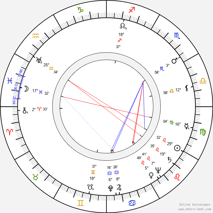 Answald Krüger - Birth horoscope chart