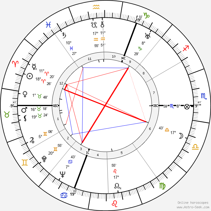 Antal Dorati - Birth horoscope chart
