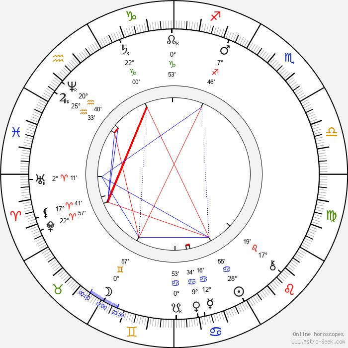 Antal Stašek - Birth horoscope chart