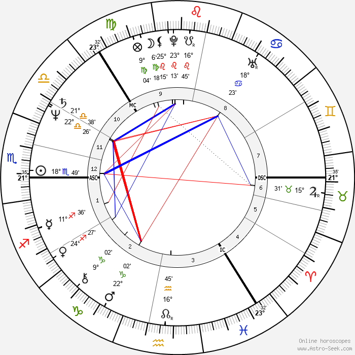 Antero Alli - Birth horoscope chart