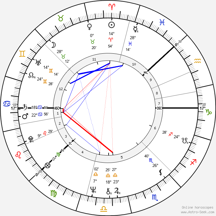Antero Kekkonen - Birth horoscope chart