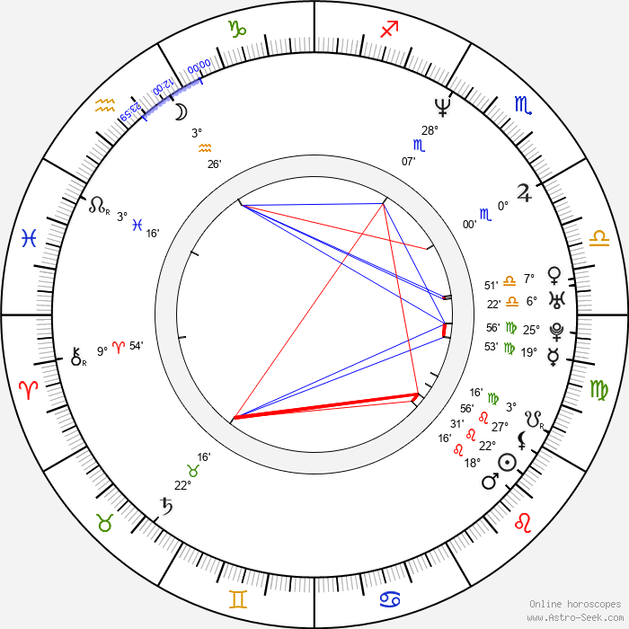 Anthony Anderson - Birth horoscope chart