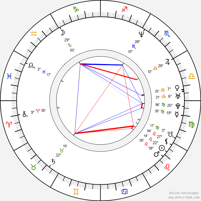 Anthony Anderson - Birth horoscope chart