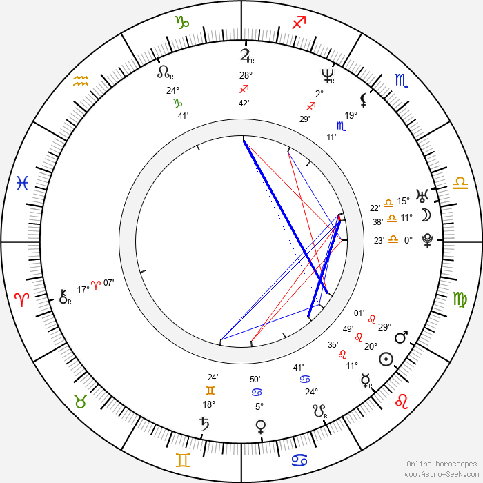 Anthony Backman - Birth horoscope chart
