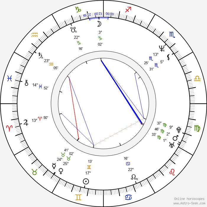 Anthony Cistaro - Birth horoscope chart