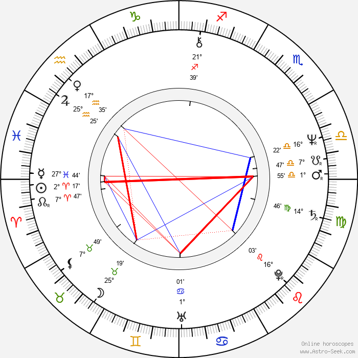 Anthony De Longis - Birth horoscope chart