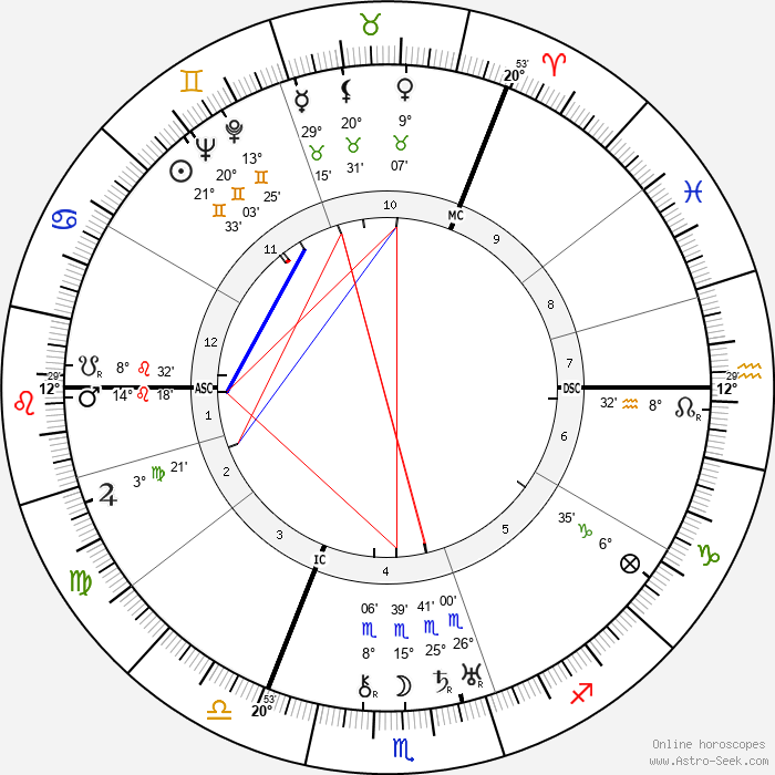 Anthony Eden - Birth horoscope chart