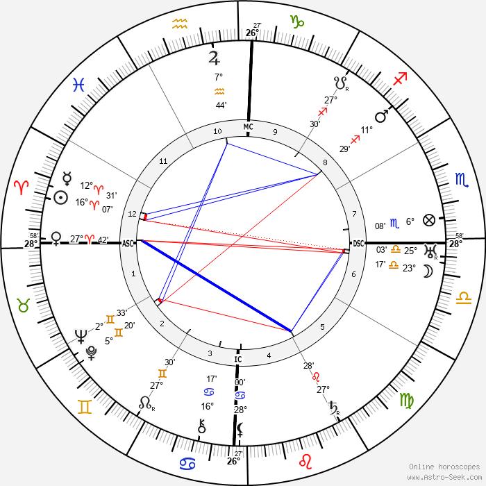 Anthony Fokker - Birth horoscope chart