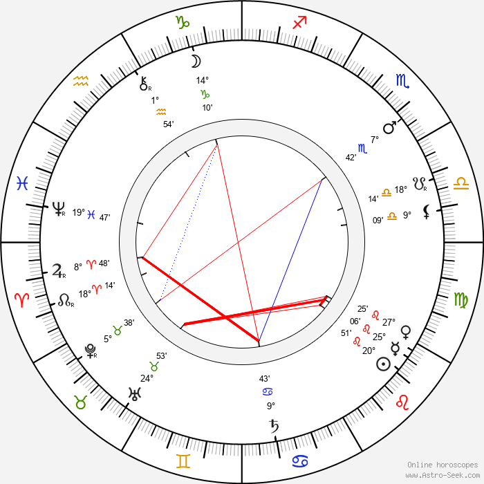 Anthony Gildès - Birth horoscope chart