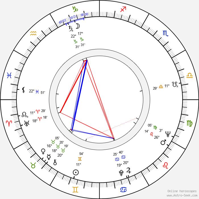 Anthony Harvey - Birth horoscope chart