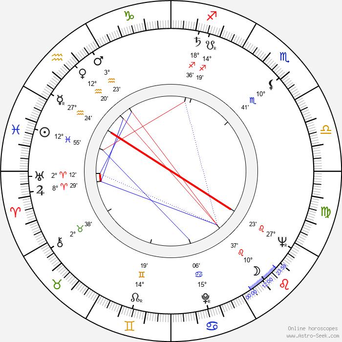 Anthony Holland - Birth horoscope chart