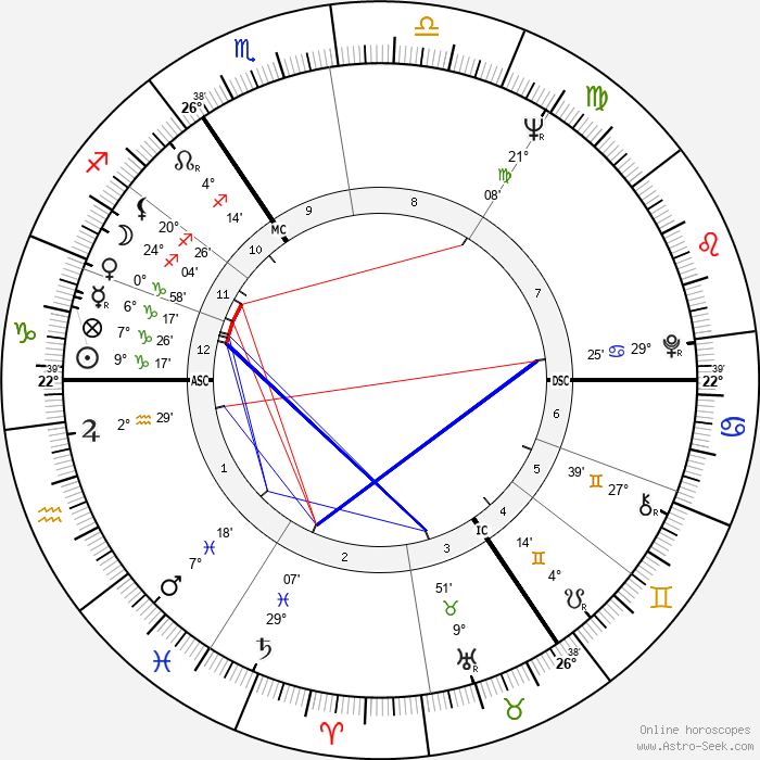 Anthony Hopkins - Birth horoscope chart