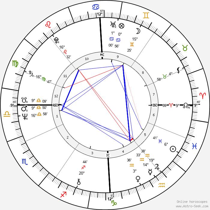 Anthony Joseph Lloyd - Birth horoscope chart