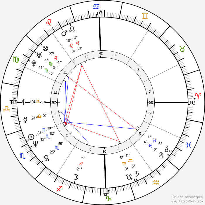 Anthony Kiedis - Birth horoscope chart
