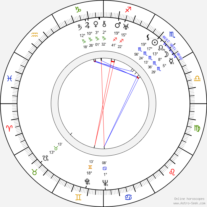 Anthony Kimmins - Birth horoscope chart