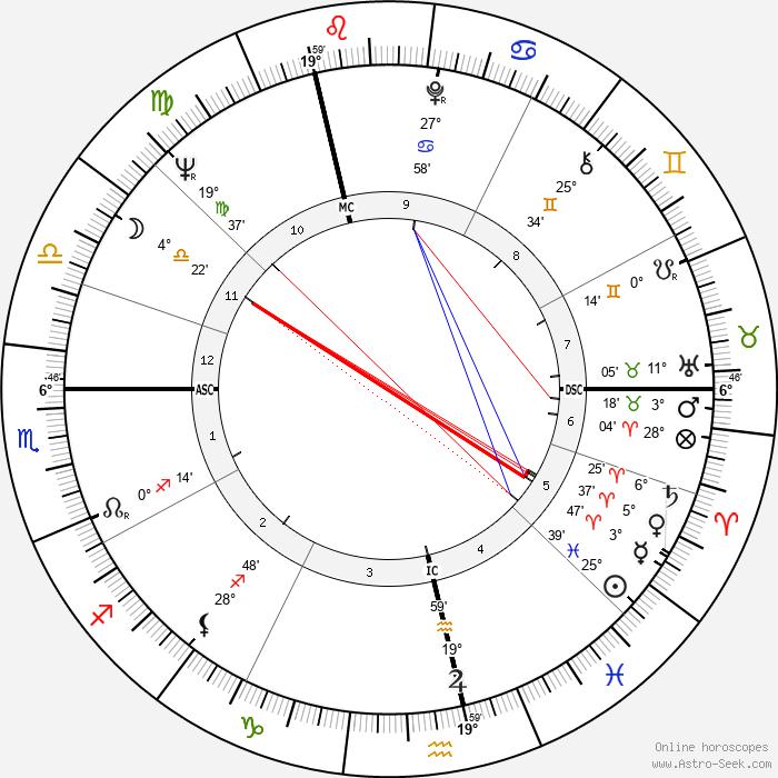 Anthony Leggett - Birth horoscope chart