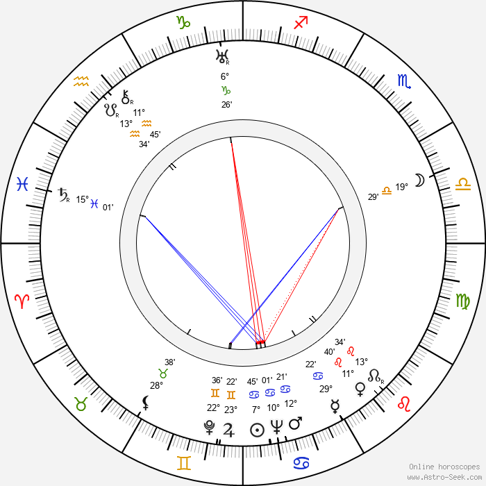 Anthony Mann - Birth horoscope chart