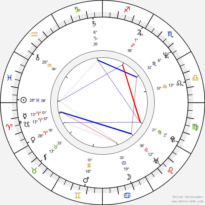 Anthony Marinelli - Birth horoscope chart